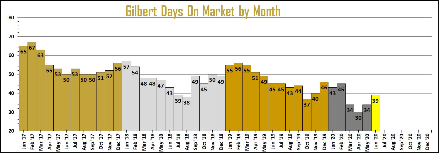 Gilbert home sales days on market