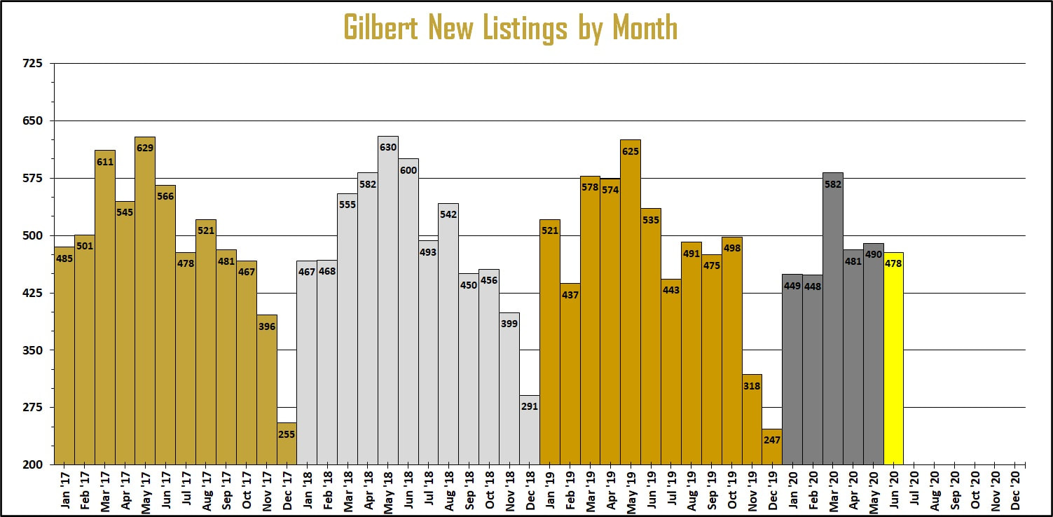 Gilbert new homes for sale