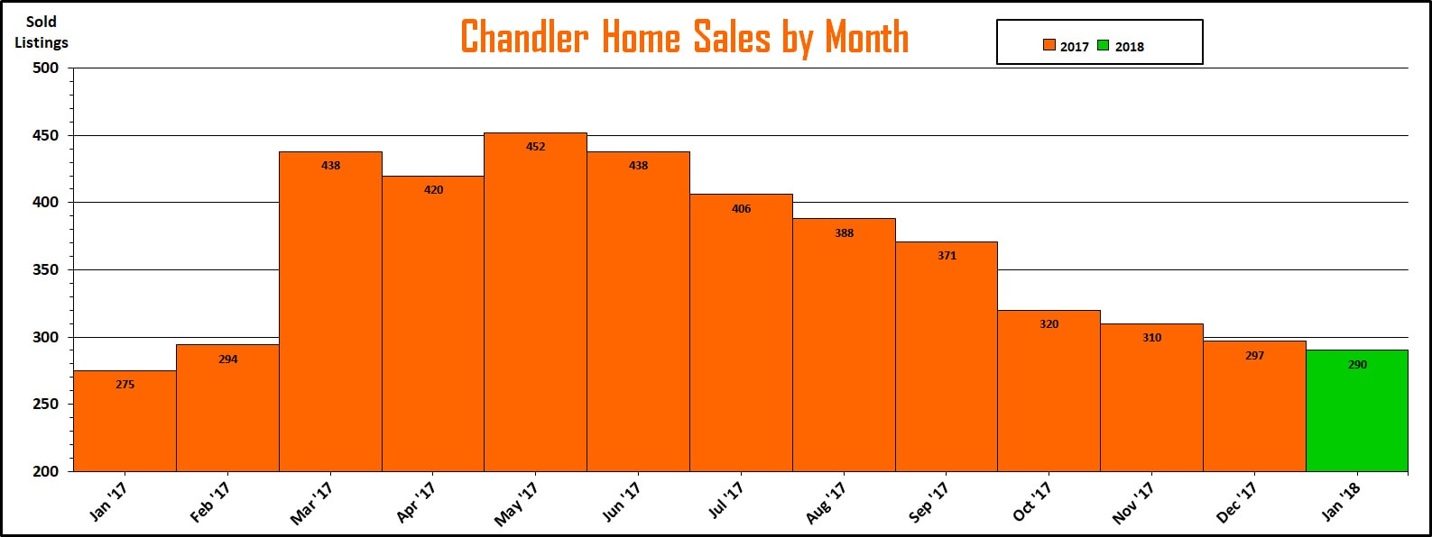 Chandler Market Reports - Chandler Home Sales by Month