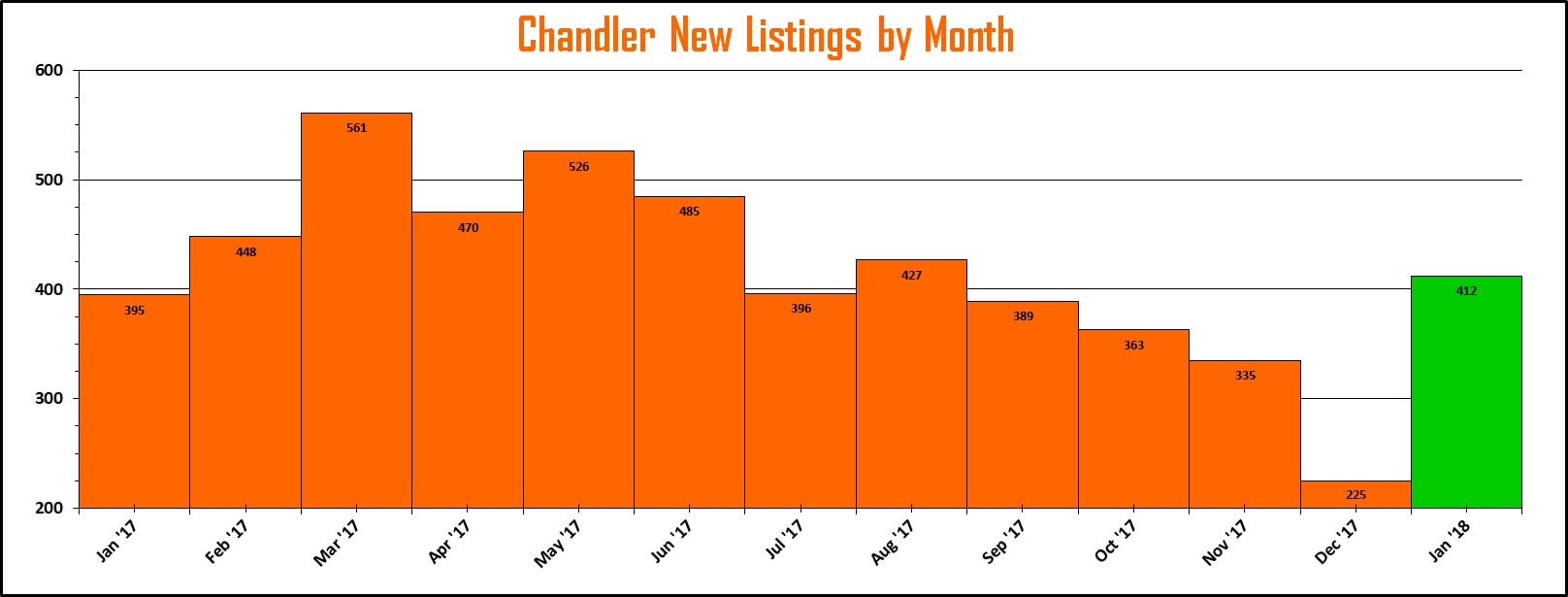 Chandler Market Reports - New Listings by Month